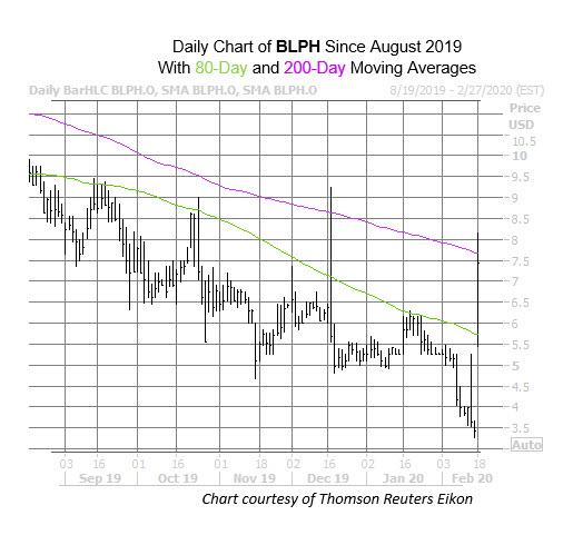 BLPH Chart Feb 18