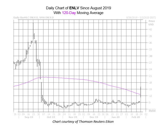 ENLV Chart Feb 24