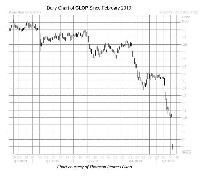 GLOP chart Feb 6