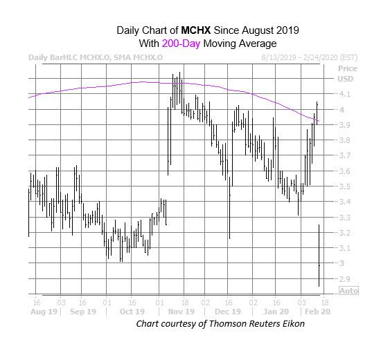 MCHX Chart Feb 13