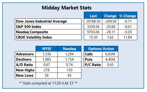 Midday Market Stats Feb 18