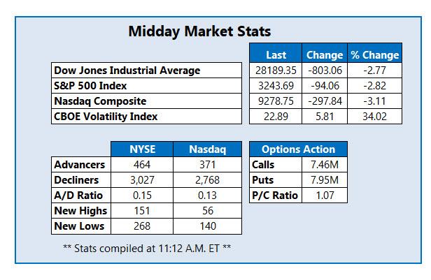Midday Market Stats Feb 24
