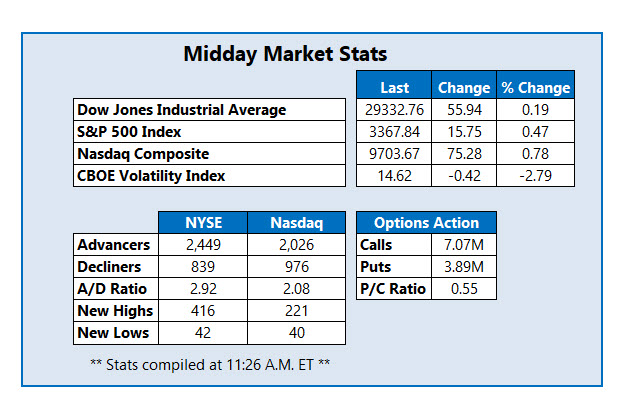 midday stats Feb 11