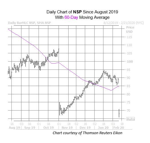 NSP Chart Feb 12