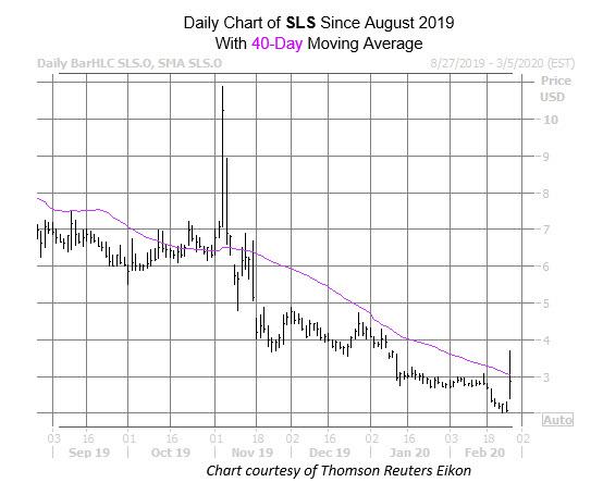 SLS Chart Feb 26