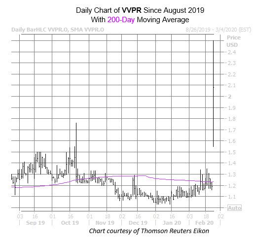 VVPR Chart Feb 25