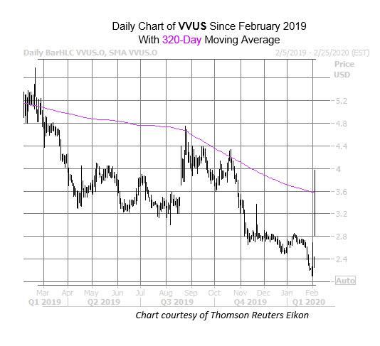 VVUS Feb 5