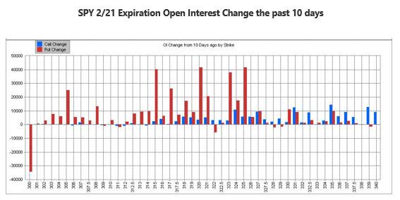 MMO Chart 4 Feb 7