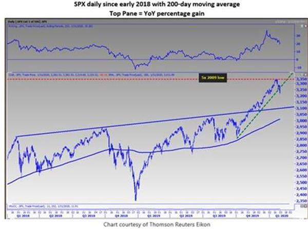 spx chart mmo feb 1