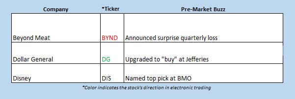 buzz stocks dec 28