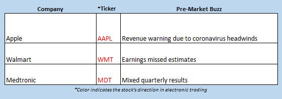 buzz stocks feb 18