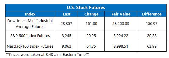 Futures Chart Jan 3