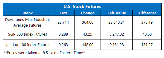 new futures chart feb 4