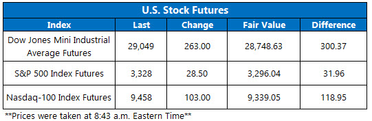 Stock Futures Chart Feb 5