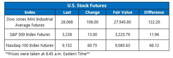 stock futures feb 25