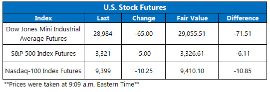 US stock futures feb 10