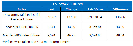 US stock futures feb 12