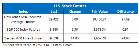 us stock futures feb 14