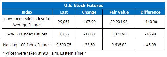 US stock futures feb 21