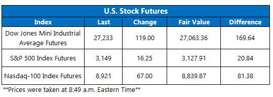 US stock futures feb 26
