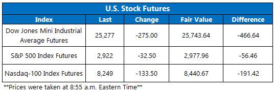 US stock futures feb 28