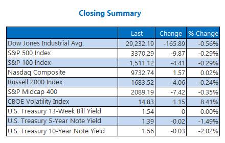 closing index summary feb 18