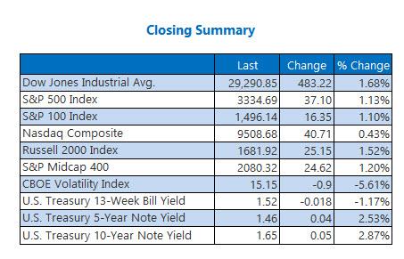 closing index summary Feb 5
