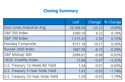 closing indexes Feb 14