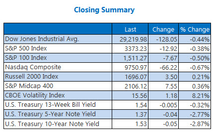 closing indexes summary feb 20