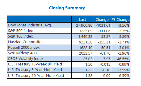 Closing Indexes Summary Feb 24