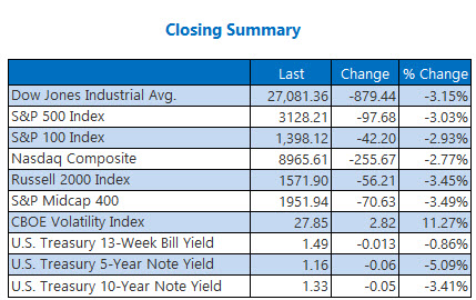closing indexes summary feb 25