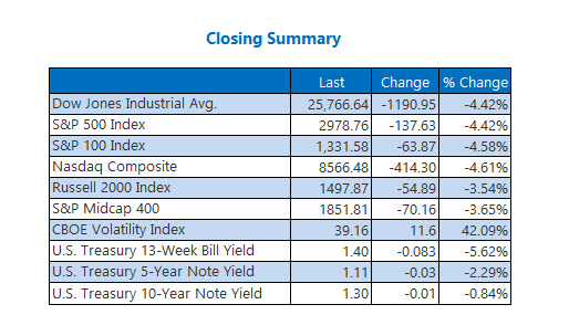 Closing Indexes Summary Feb 27
