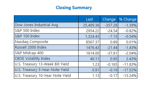 Closing Indexes Summary Feb 28