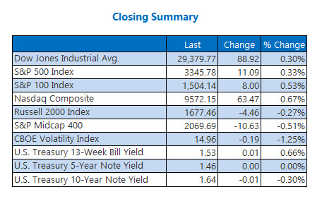 Closing Indexes Summary Feb 6