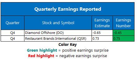 corporate earnings feb 10