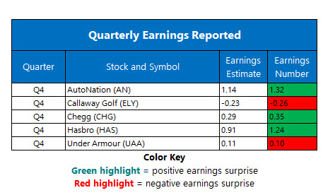 corporate earnings feb 11