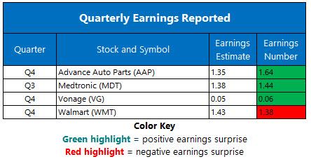 corporate earnings feb 18