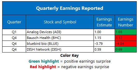 corporate earnings feb 19