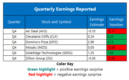 corporate earnings feb 20