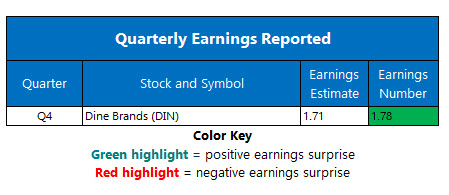 corporate earnings feb 24
