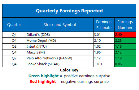 corporate earnings feb 25