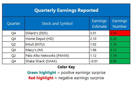 corporate earnings feb 25