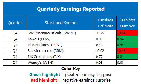 corporate earnings feb 26