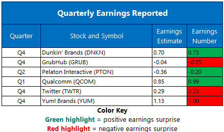 Corporate Earnings Feb 6