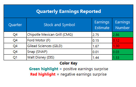 Corporate earnings february 5