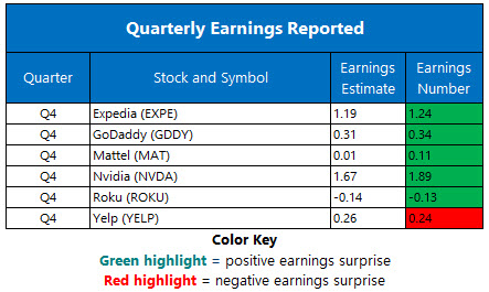 Earnings Chart Feb 14