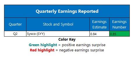 Earnings Chart Feb 3