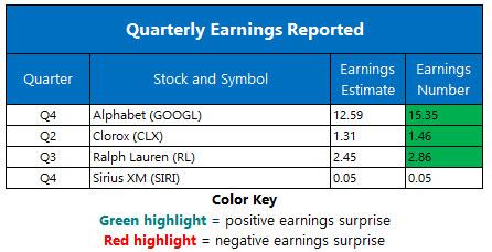 earnings chart feb 4