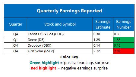 earnings feb 21