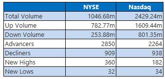 NYSE and Nasdaq February 5